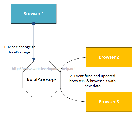 HTML5 localStorage Vs SessionStorage