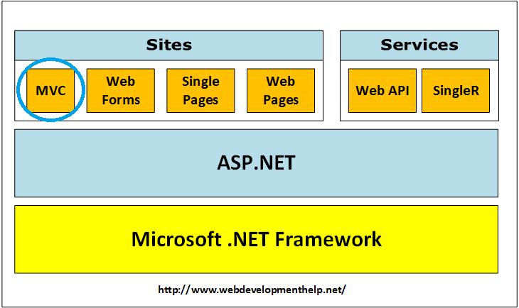 Understanding ASP.NET MVC