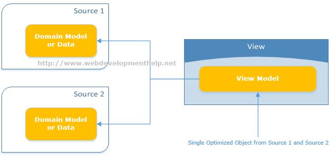 ViewModel in ASP.NET MVC