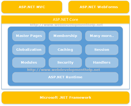 Difference betweeen ASP NET WebForms and ASP NET MVC - Web