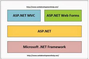 ASP.NET MVC Vs ASP.NET WebForms