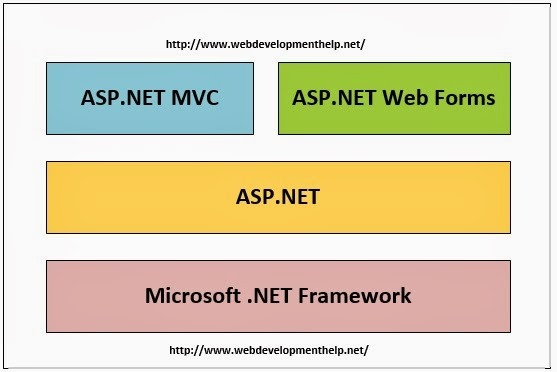MVC Vs WebForms