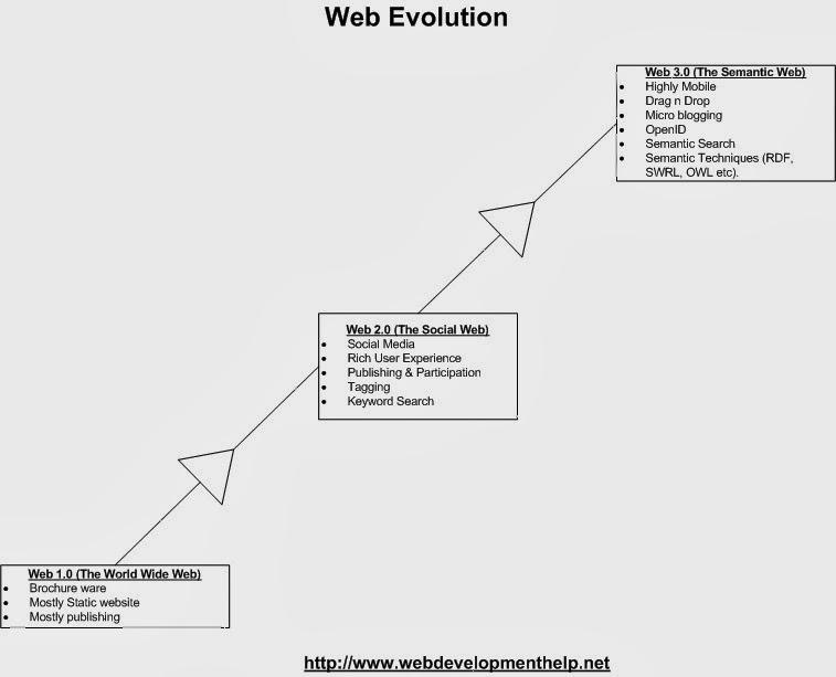 world wide web evolution