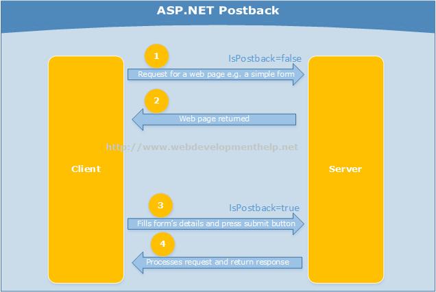 Understanding Postback in ASP.NET