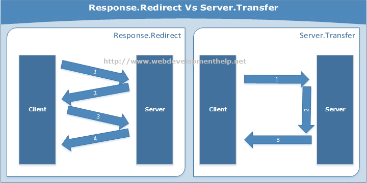 Response.Redirect Vs Server.Transfer