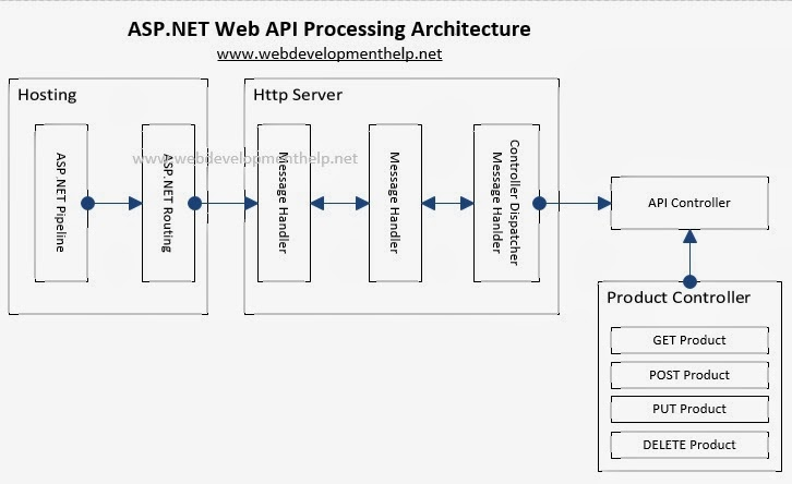 A Practical Guide To Asp Net Web Api Web Development