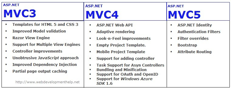 asp net mvc 3 application examples