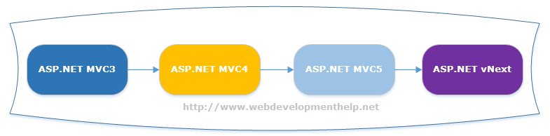 Self validating model mvc3 vs mvc4