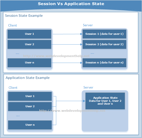 Application Vs Session State Management