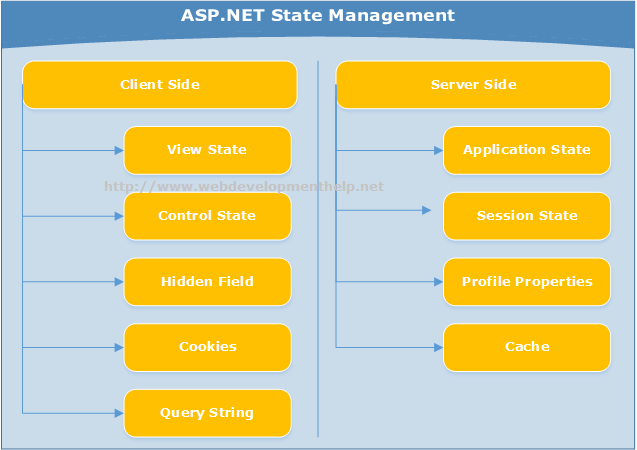 ASP.NET State Management
