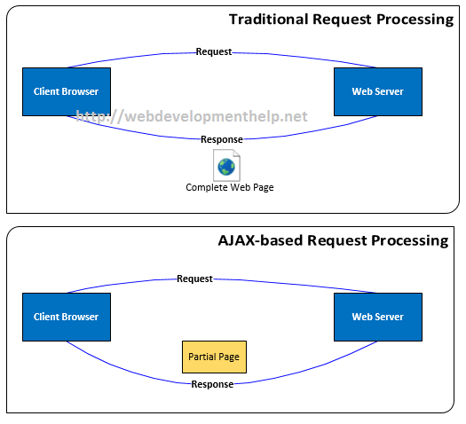 AJAX Request Processing