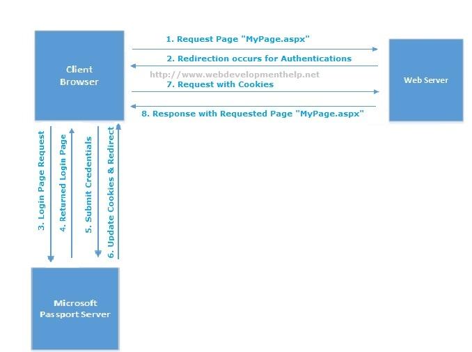 Passport Authentication in ASP.NET
