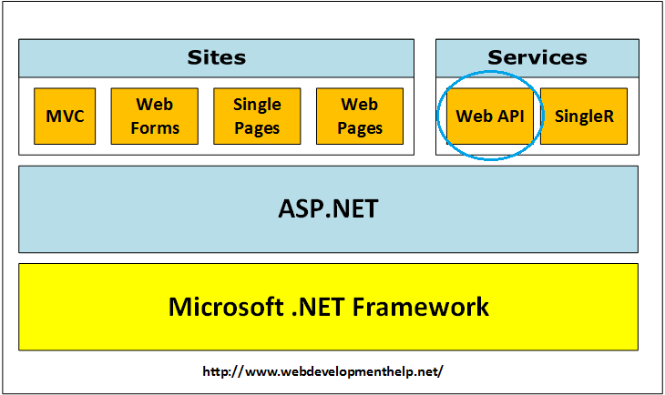 ASP.NET Web API Interview Questions