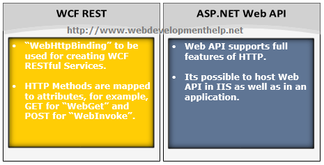 WCFREST Vs WebAPI