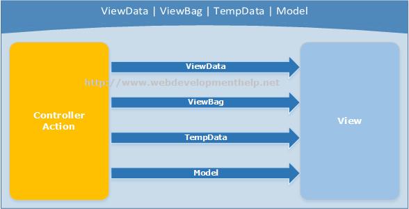 ViewDataVsViewBagVsTempDataVsModel