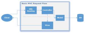 ASP.NET MVC Request Flow