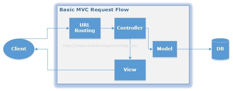 Asp.net Mvc Interview Questions Pdf