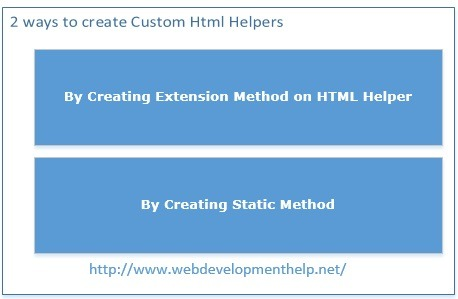 Custom Html Helpers