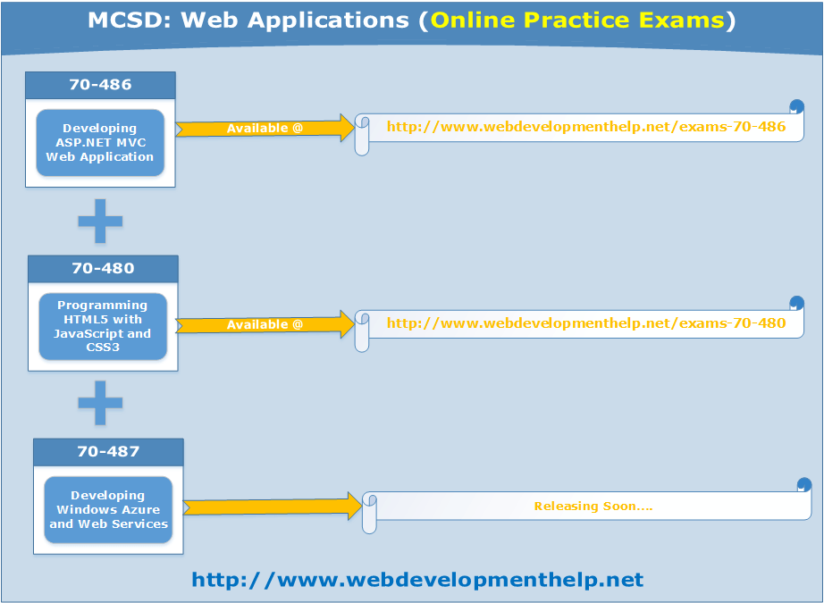 Microsoft Certification Exams Web Development Tutorial