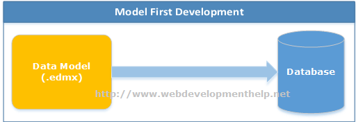 Entity Framework 6 Model First Development