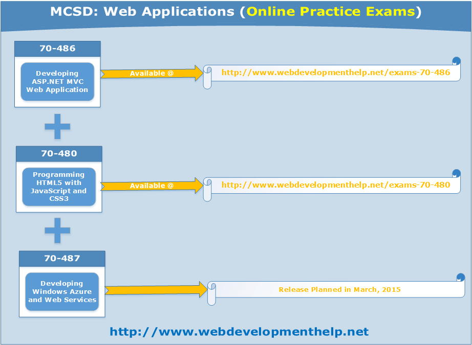 MCSD Web Applications
