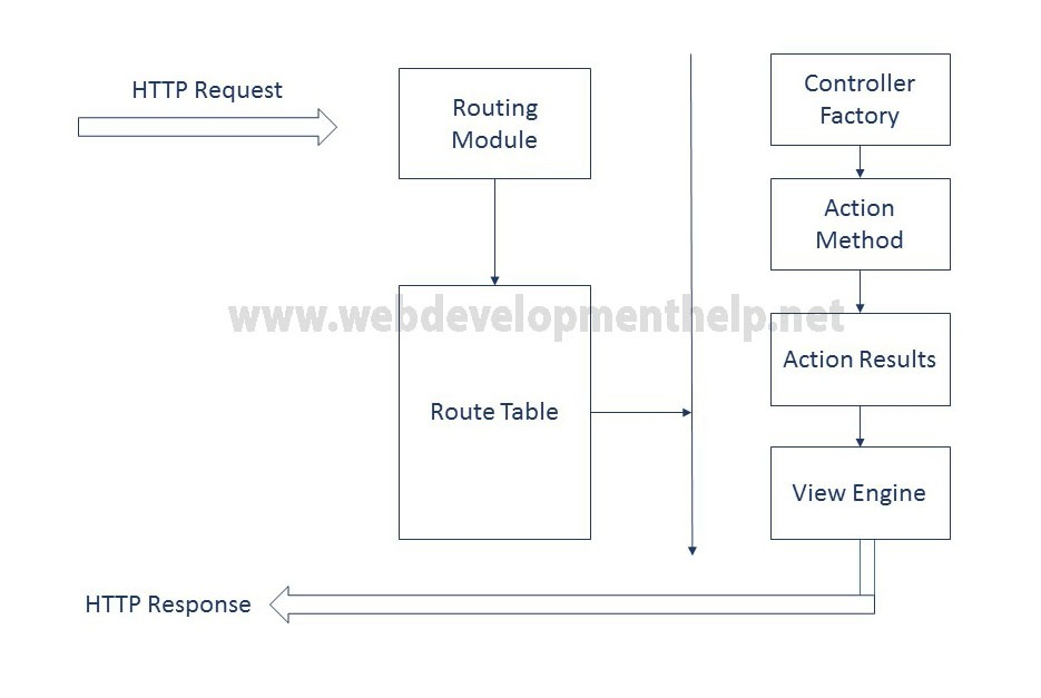 net mvc application life cycle