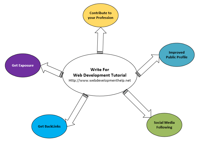 Contribute To Web Development Tutorial - Web Development Tutorial