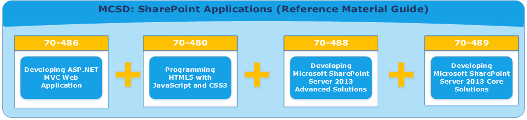 MCSD - SharePoint Applications Track