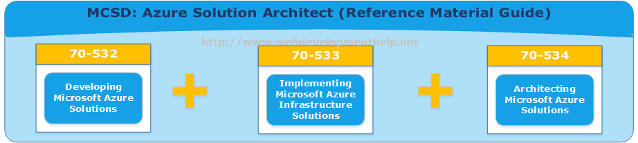 MCSD - Azure Solution Architect