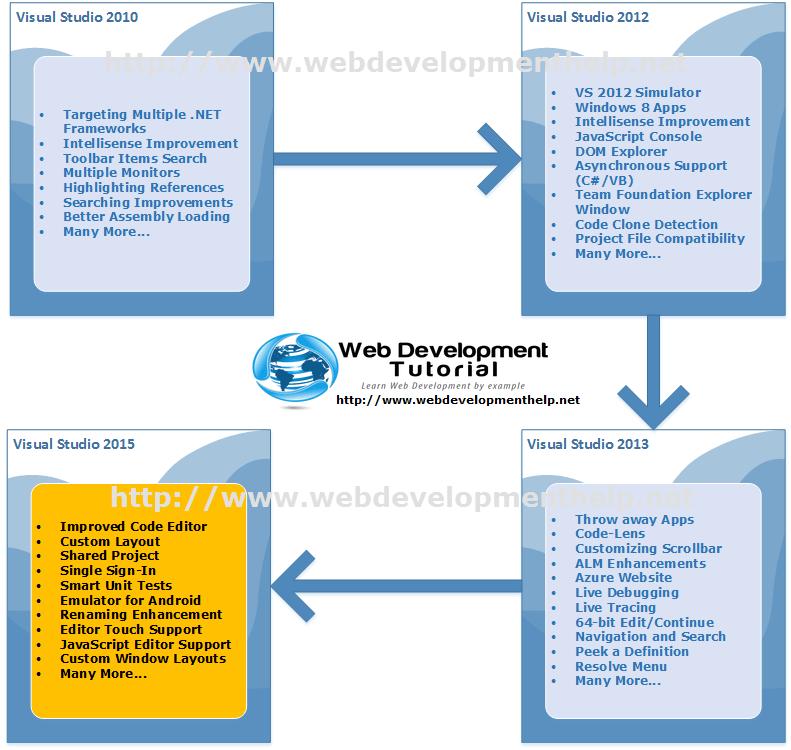 Visual Studio 2015 & 2013 & 2012 & 2010