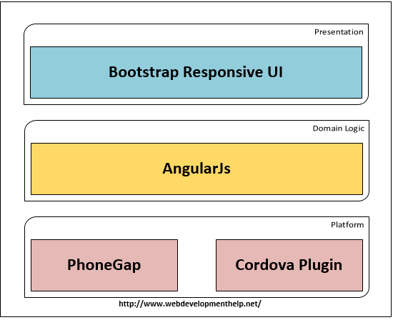 Hybrid Mobile App Development with PhoneGap, AngularJS and Bootstrap