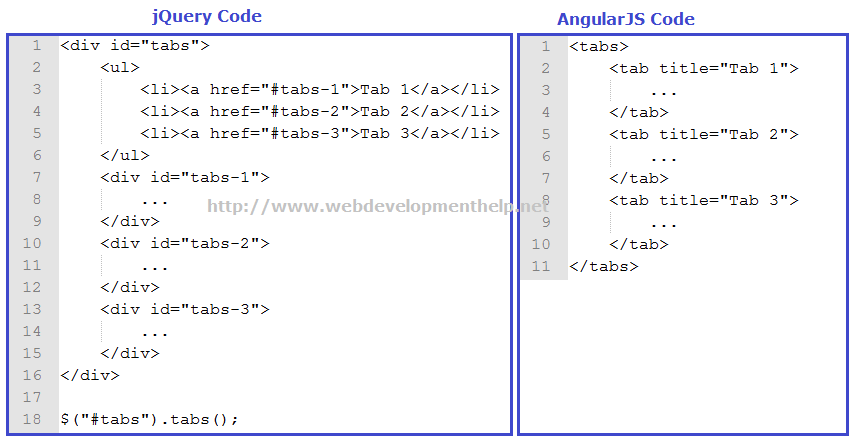 jQuery Vs AngularJS Code