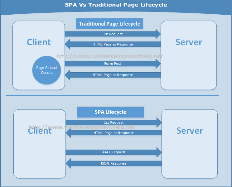 SPA Vs Traditional Page Lifecycle
