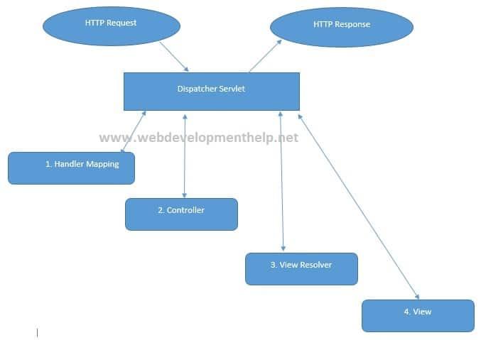 Java Spring MVC Framework