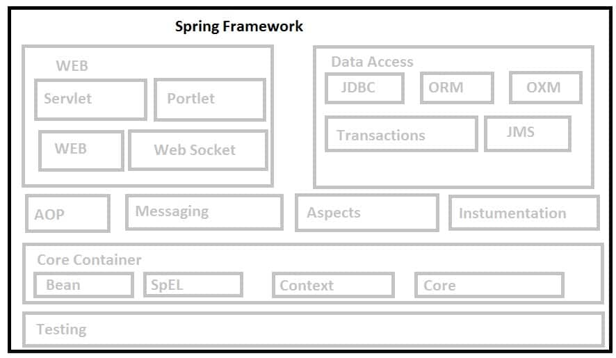 Modules in Java Spring