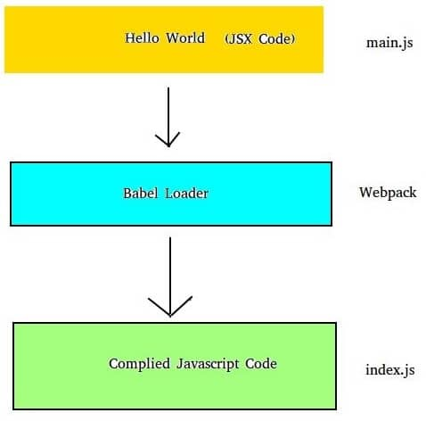 ReactJs Interview Questions - A MUST Have - Web Development Tutorial