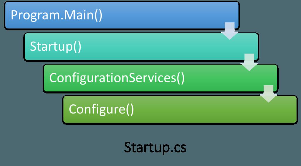 ASP.NET Core Initialization Process