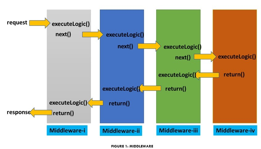 ASP.NET Core Middleware Tutorial