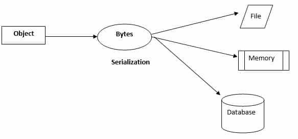 Serialization in CSharp