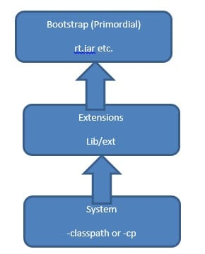 System Class Loader