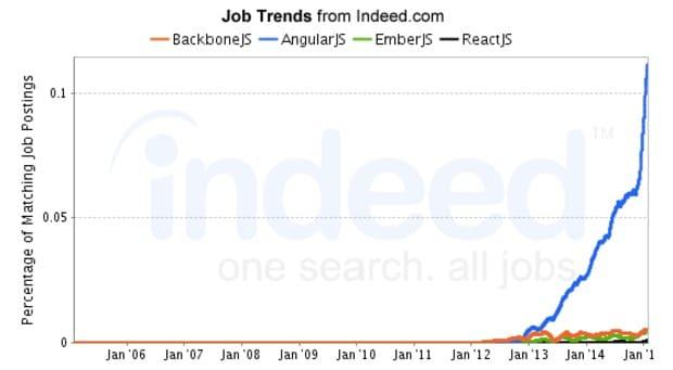 Indeed Job Trends