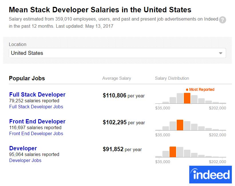 Full Stack Developer Palkka