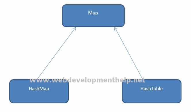 Map Heirarchy in Java