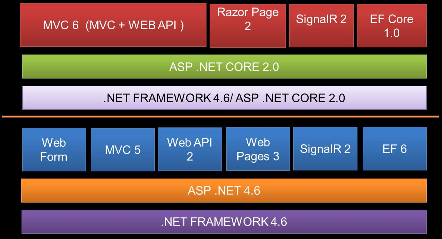 Asp. Net webapi: getting started with mvc4 and webapi codeproject.