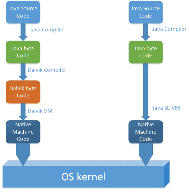 Dalvik Virtual Machine and Kernel - Web Development Tutorial