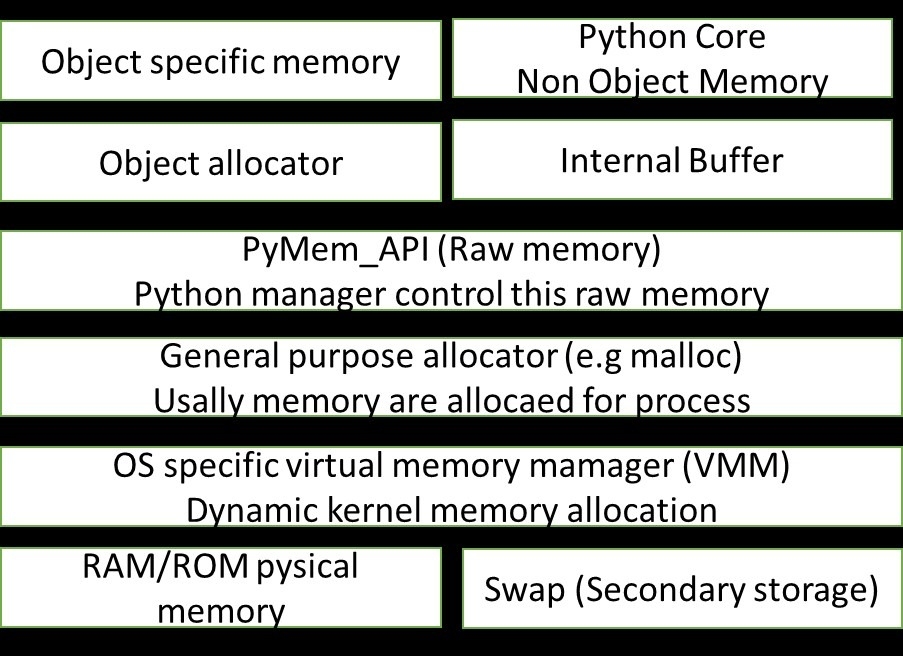 Different Memory Types in Python