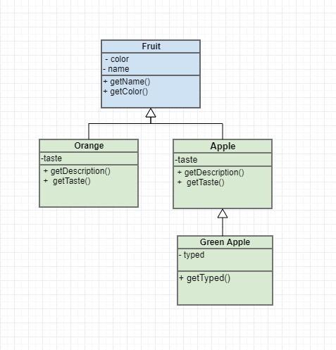 Inheritance Question in Python