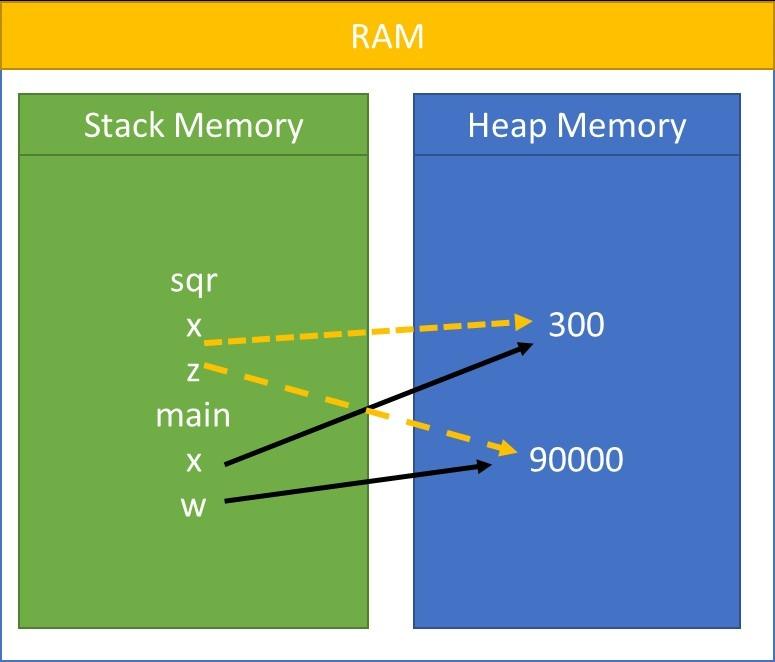Python Memory Management