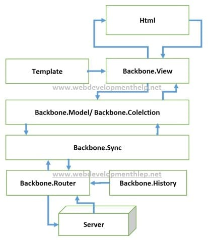 Backbone.js Application Architecture