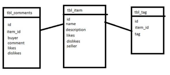 MongoDB Schema Example